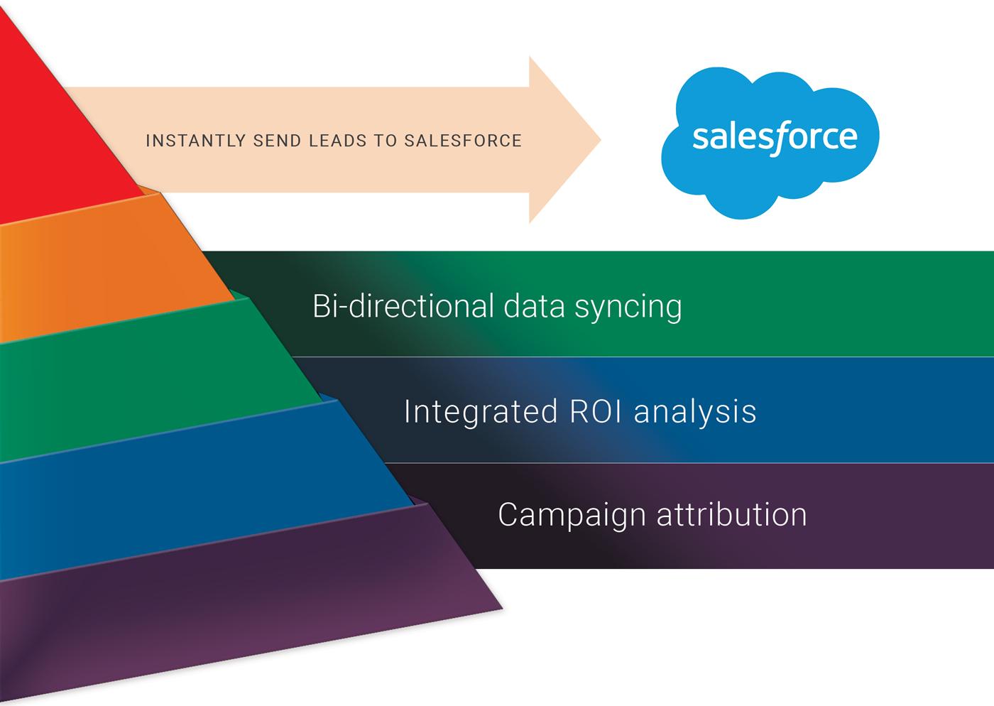 Salesforce CRM Integration | Captello