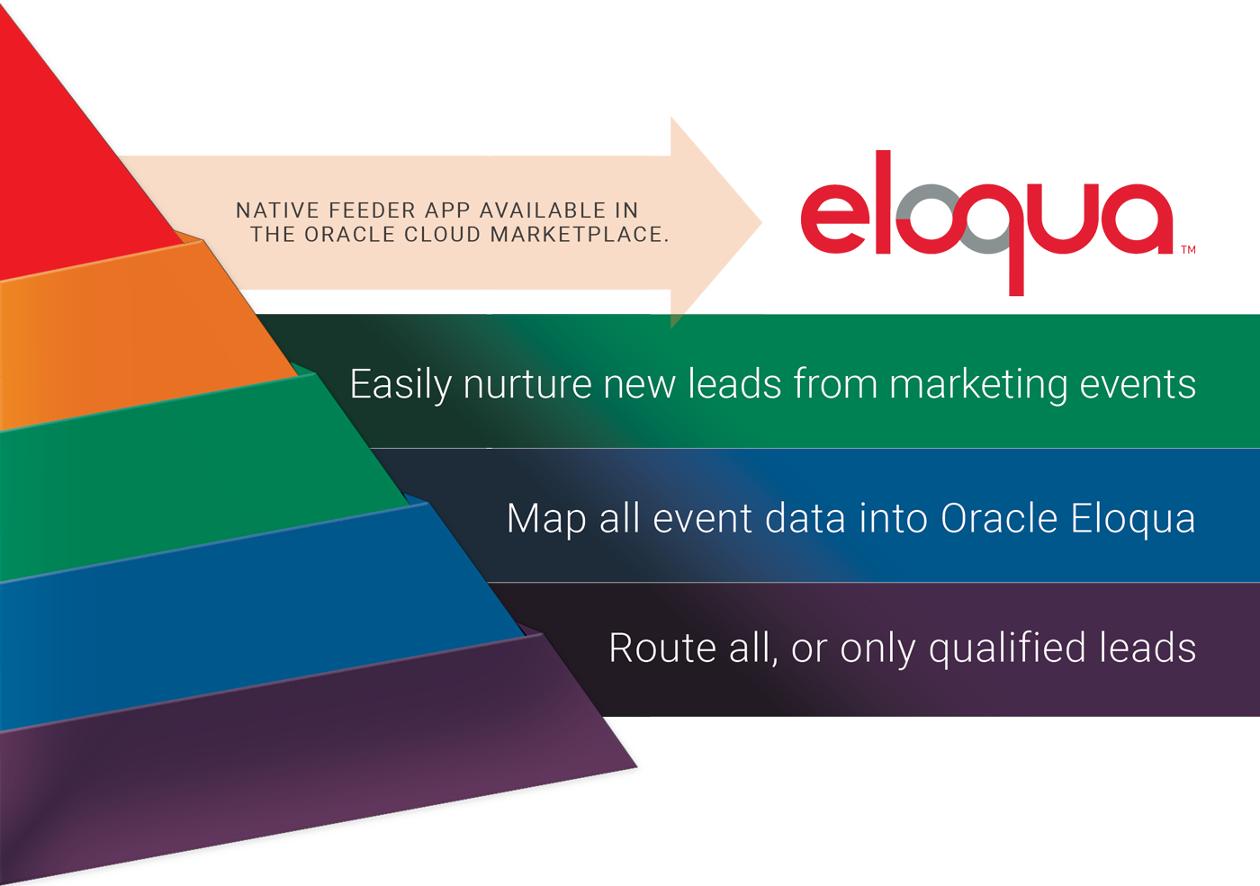 Oracle Eloqua Integration | Captello