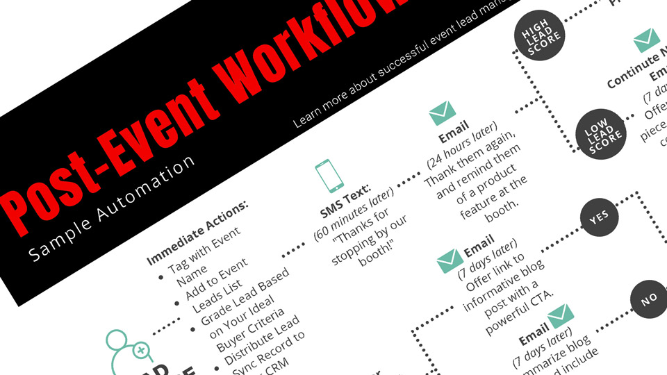 Sample Post Event Marketing Automation Worklflow